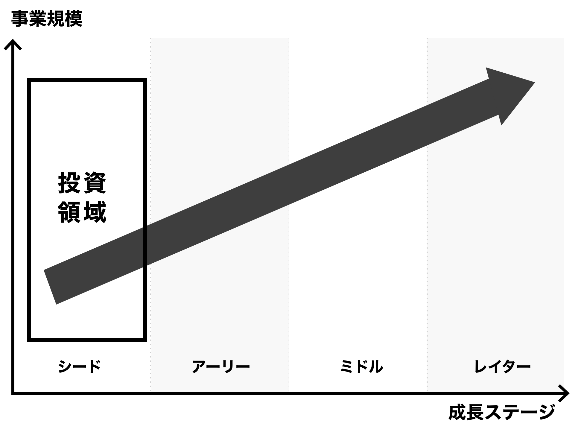 投資ステージ